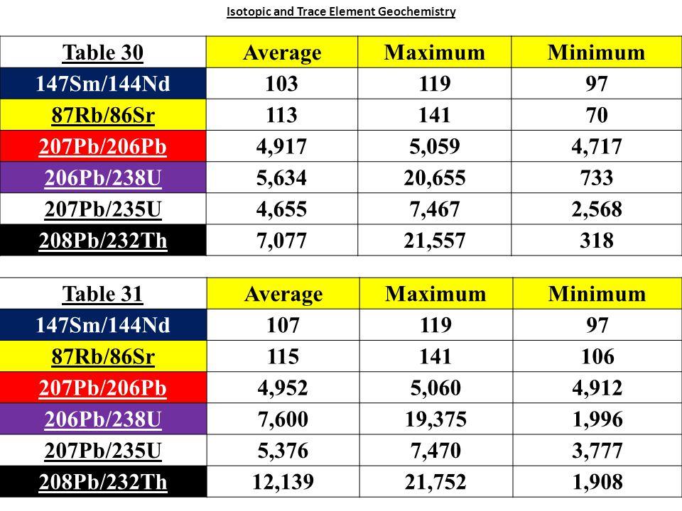 Isotopic and Trace Element Geochemistry Table 30AverageMaximumMinimum 147Sm/144Nd10311997 87Rb/86Sr11314170 207Pb/206Pb4,9175,0594,717 206Pb/238U5,63420,655733 207Pb/235U4,6557,4672,568 208Pb/232Th7,07721,557318 Table 31AverageMaximumMinimum 147Sm/144Nd10711997 87Rb/86Sr115141106 207Pb/206Pb4,9525,0604,912 206Pb/238U7,60019,3751,996 207Pb/235U5,3767,4703,777 208Pb/232Th12,13921,7521,908
