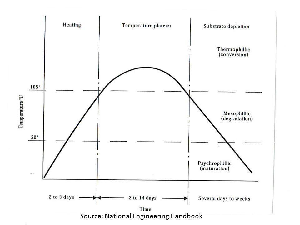 Source: National Engineering Handbook