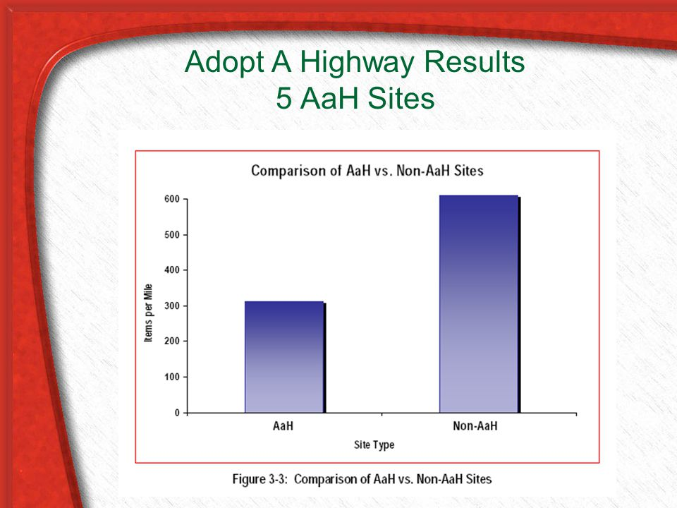 Adopt A Highway Results 5 AaH Sites
