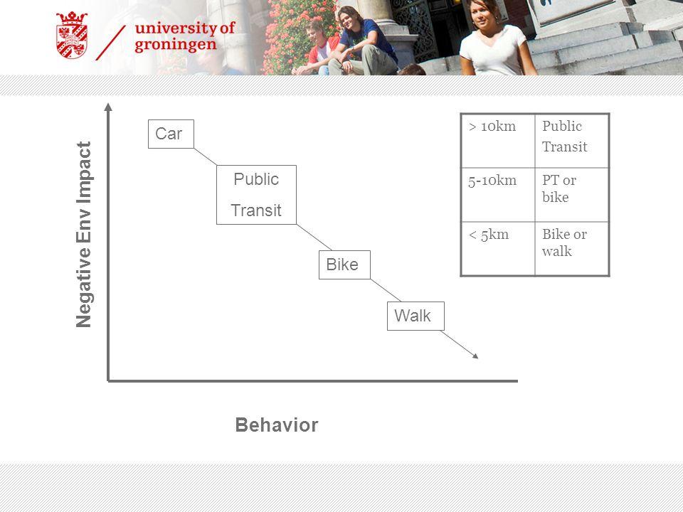 Negative Env Impact Behavior Car Public Transit Bike Walk > 10kmPublic Transit 5-10kmPT or bike < 5kmBike or walk