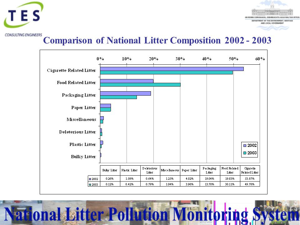 Comparison of Litter Pollution Indices 2002 - 2003