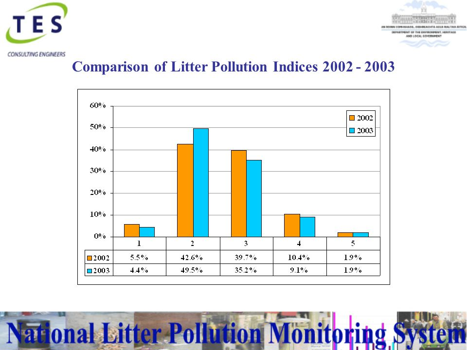 Findings  4.4% of areas were litter free;  50% of areas were slightly littered, an improvement of 7%;  The percentage of areas of moderately and significantly has decreased by 6%; and  The percentage of grossly polluted areas has remained unchanged at 2%.