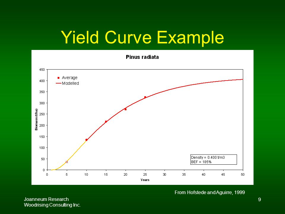 Joanneum Research Woodrising Consulting Inc. 9 Yield Curve Example From Hofstede and Aguirre, 1999
