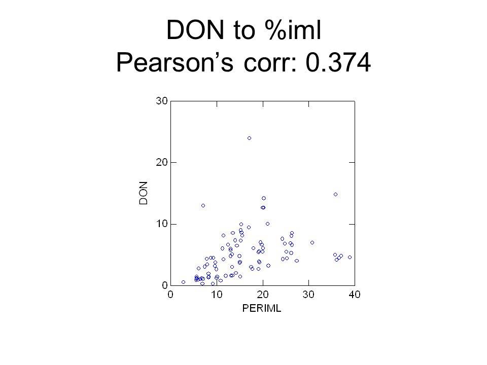 DON to %iml Pearson's corr: 0.374