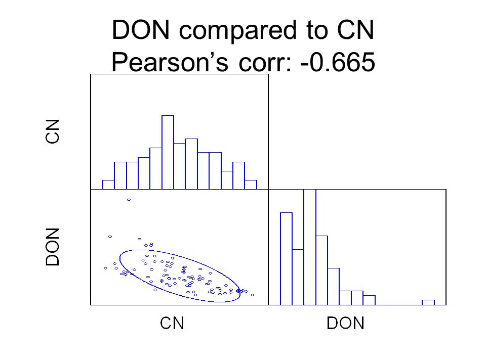 DON compared to CN Pearson's corr: -0.665
