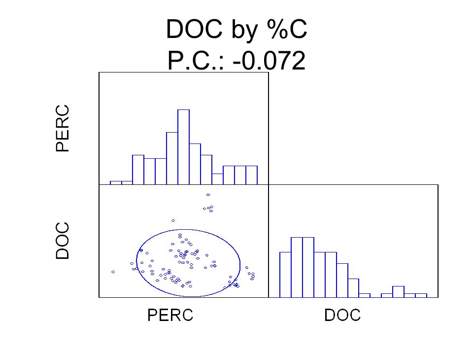 DOC by %C P.C.: -0.072