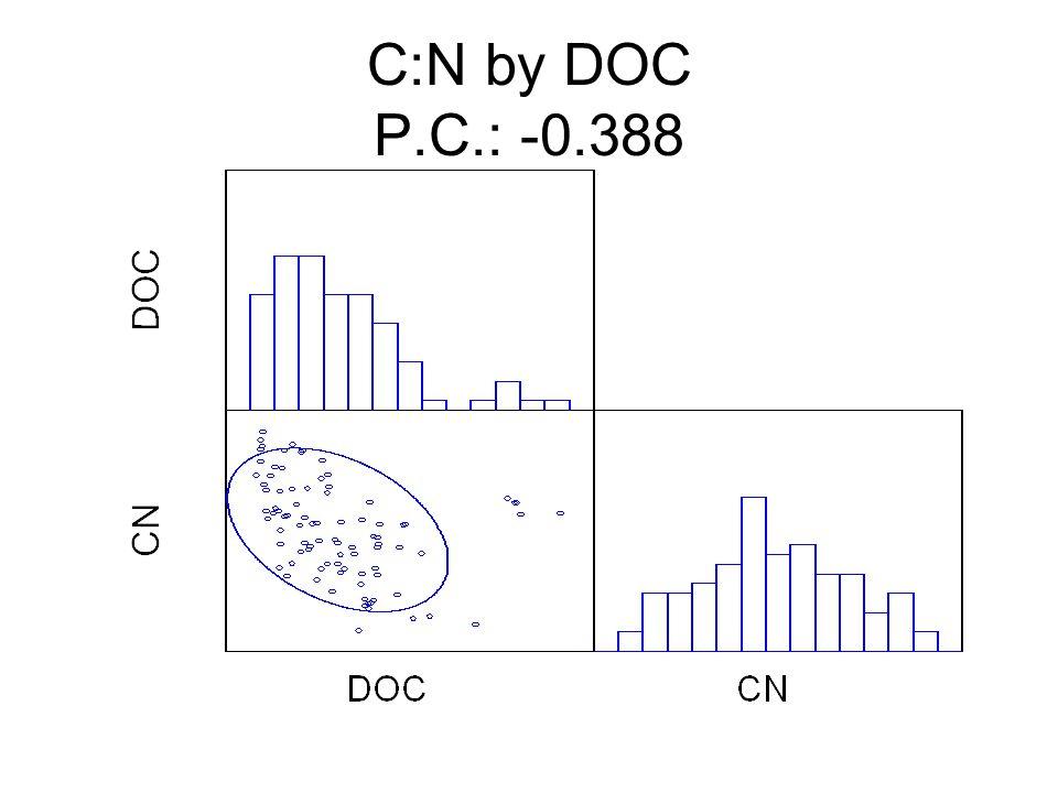 C:N by DOC P.C.: -0.388