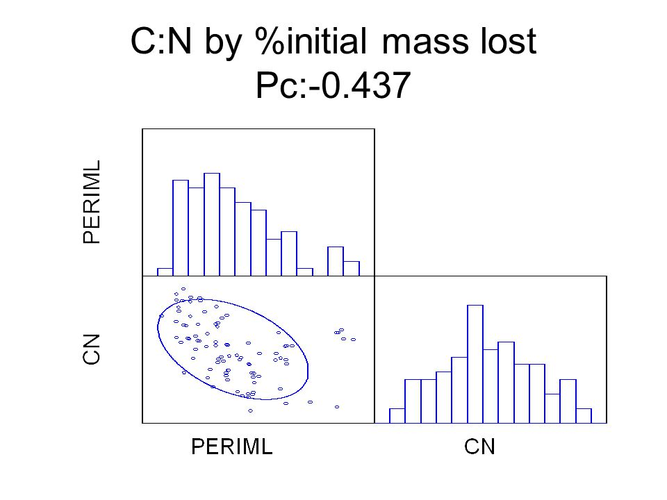 C:N by %initial mass lost Pc:-0.437