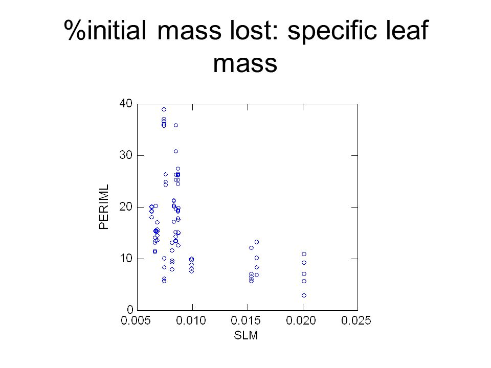 %initial mass lost: specific leaf mass