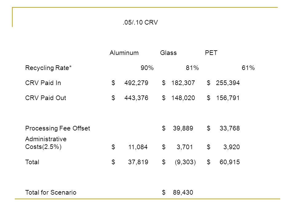 .05/.10 CRV AluminumGlassPET Recycling Rate*90%81%61% CRV Paid In $ 492,279 $ 182,307 $ 255,394 CRV Paid Out $ 443,376 $ 148,020 $ 156,791 Processing Fee Offset $ 39,889 $ 33,768 Administrative Costs(2.5%) $ 11,084 $ 3,701 $ 3,920 Total $ 37,819 $ (9,303) $ 60,915 Total for Scenario $ 89,430
