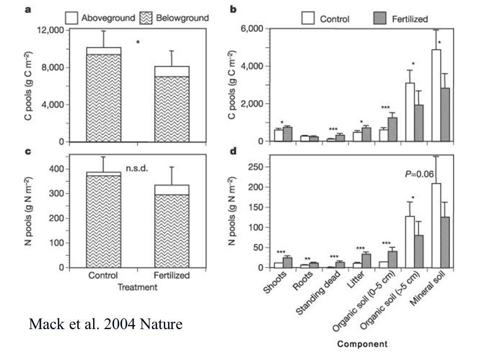 Mack et al. 2004 Nature