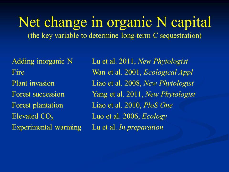Adding inorganic N Lu et al. 2011, New Phytologist Fire Wan et al.