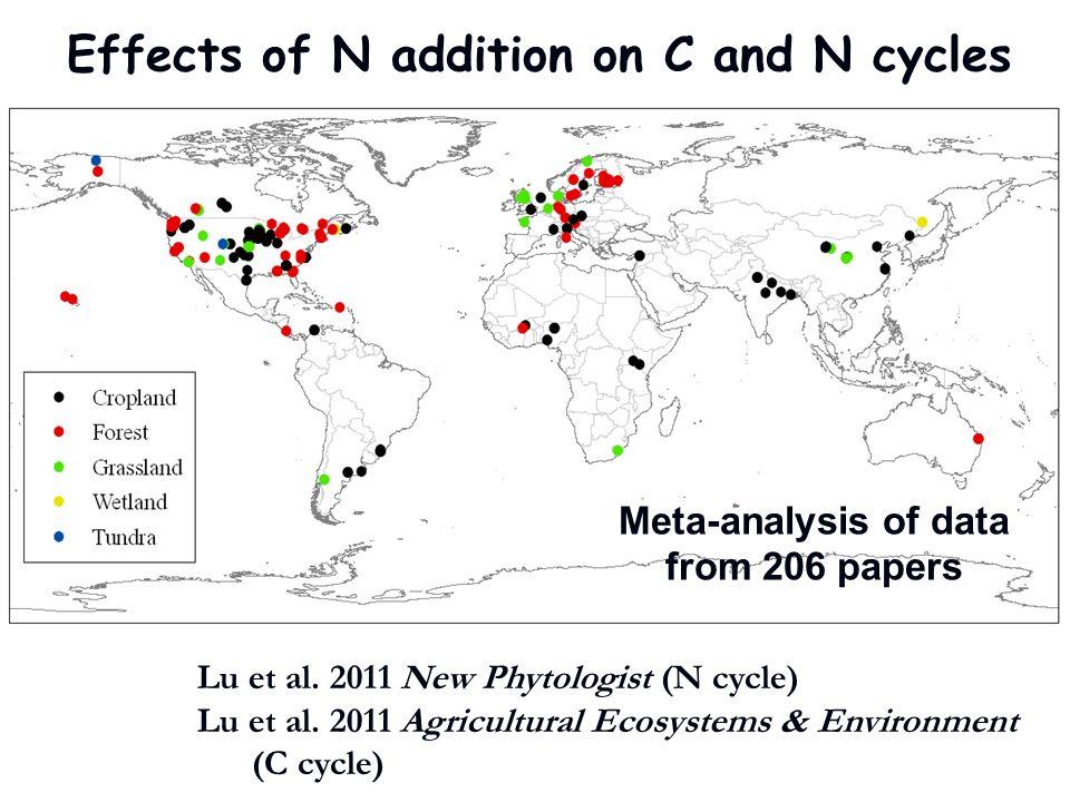 Leaching 461% N 2 O 134%Den 84% N addition NH 4 + 47% N uptake NO 3 - 429% Aboveground plant N 44% Belowground plant N 53% N-Min 25% Litter/OH decomposition Litter N 24% Organic Horizon N 6.1% Soil N pool 6.2% Microbial biomass N 5.8% DON 21% Nit.