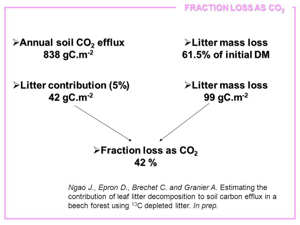 FRACTION LOSS AS CO 2  Litter mass loss 61.5% of initial DM  Annual soil CO 2 efflux 838 gC.m -2  Litter contribution (5%) 42 gC.m -2  Litter mass loss 99 gC.m -2  Fraction loss as CO 2 42 % Ngao J., Epron D., Brechet C.
