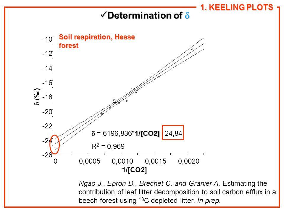 1. KEELING PLOTS 1/[CO2] -26 -24 -22 -20 -18 -16 -14 -12 -10 00,00050,00100,00150,0020  ‰)  1/[CO2]  = 6196,836*1/[CO2] -24,84 R 2 = 0,969 Soil r