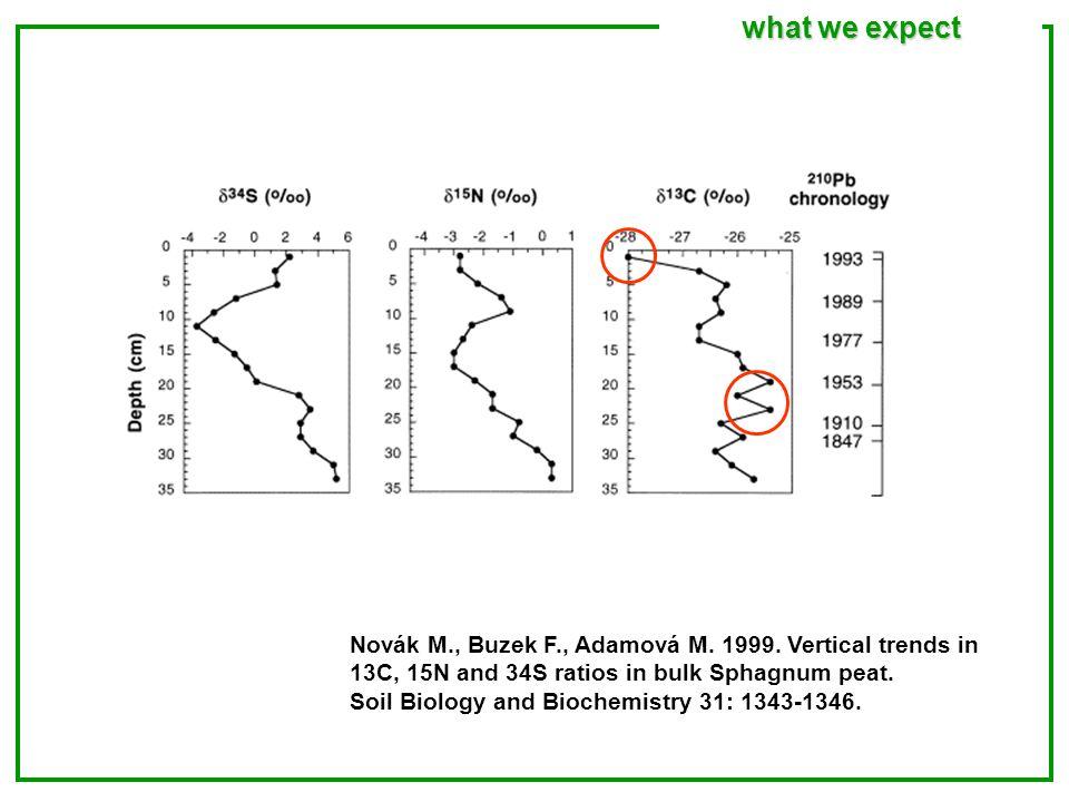 Novák M., Buzek F., Adamová M. 1999. Vertical trends in 13C, 15N and 34S ratios in bulk Sphagnum peat. Soil Biology and Biochemistry 31: 1343-1346. wh