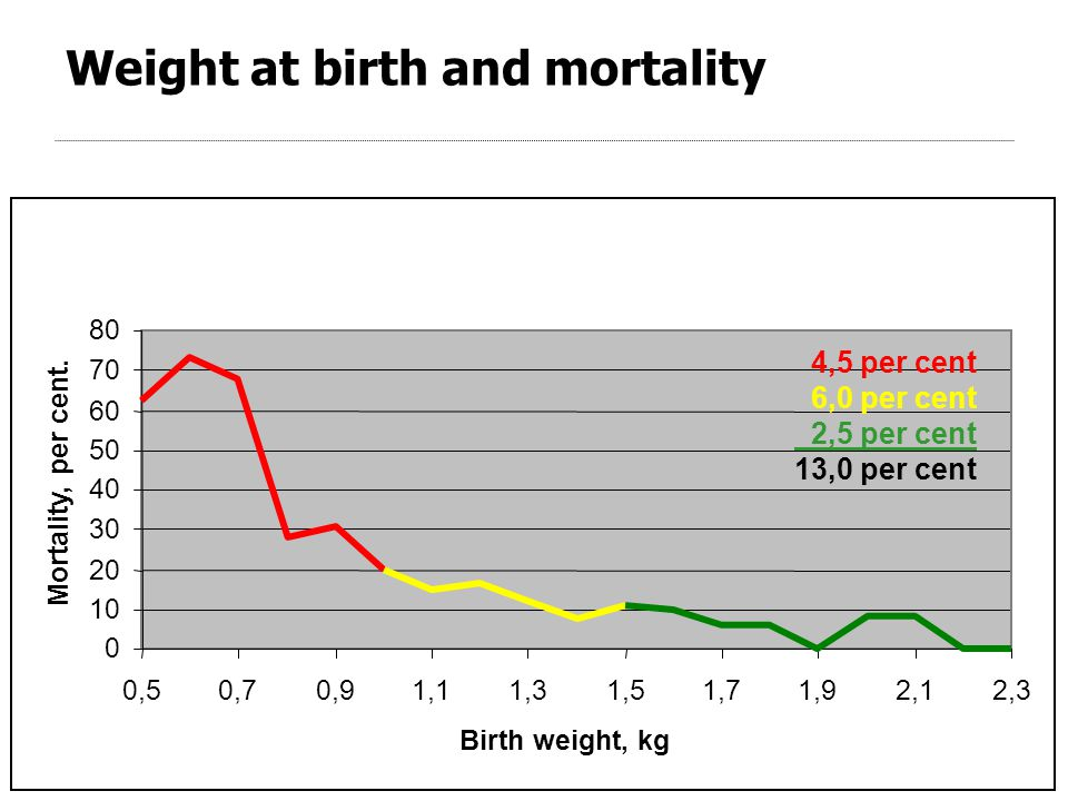Weight at birth and mortality 0 10 20 30 40 50 60 70 80 0,50,70,91,11,31,51,71,92,12,3 Birth weight, kg Mortality, per cent.