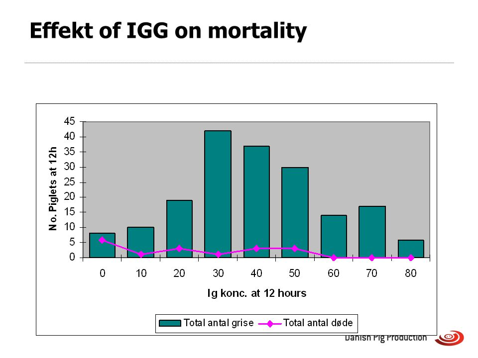 Effekt of IGG on mortality
