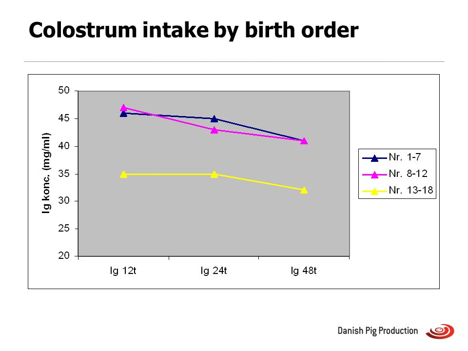 Colostrum intake by birth order