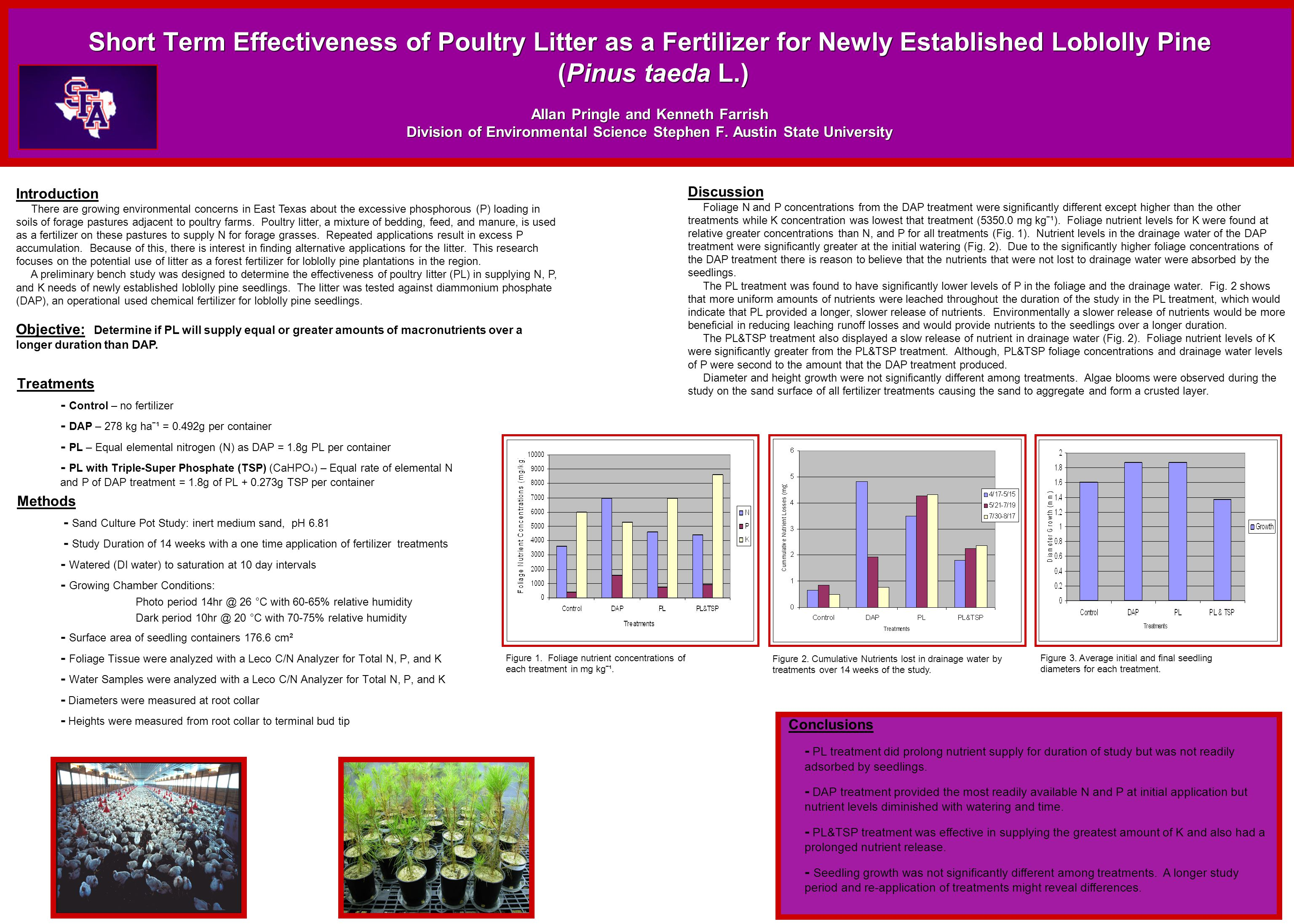 Short Term Effectiveness of Poultry Litter as a Fertilizer for Newly Established Loblolly Pine (Pinus taeda L.) Allan Pringle and Kenneth Farrish Division of Environmental Science Stephen F.
