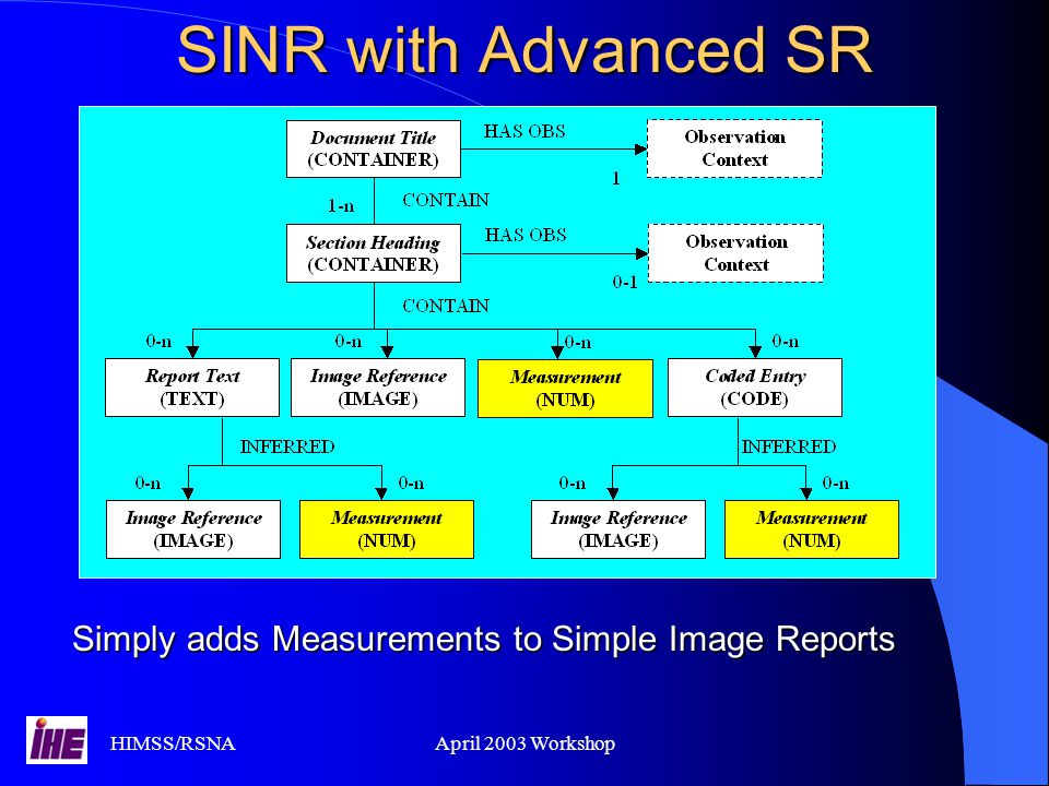 HIMSS/RSNAApril 2003 Workshop SINR with Advanced SR Simply adds Measurements to Simple Image Reports