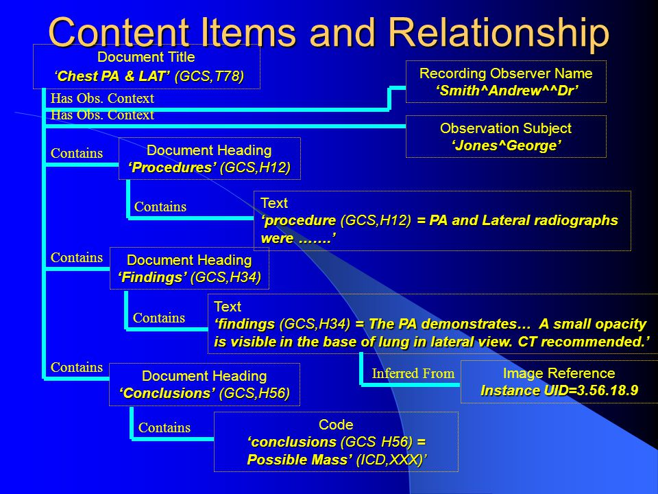 Content Items and Relationship 'Chest PA & LAT' (GCS,T78) Document Title 'Chest PA & LAT' (GCS,T78) 'procedure (GCS,H12) = PA and Lateral radiographs