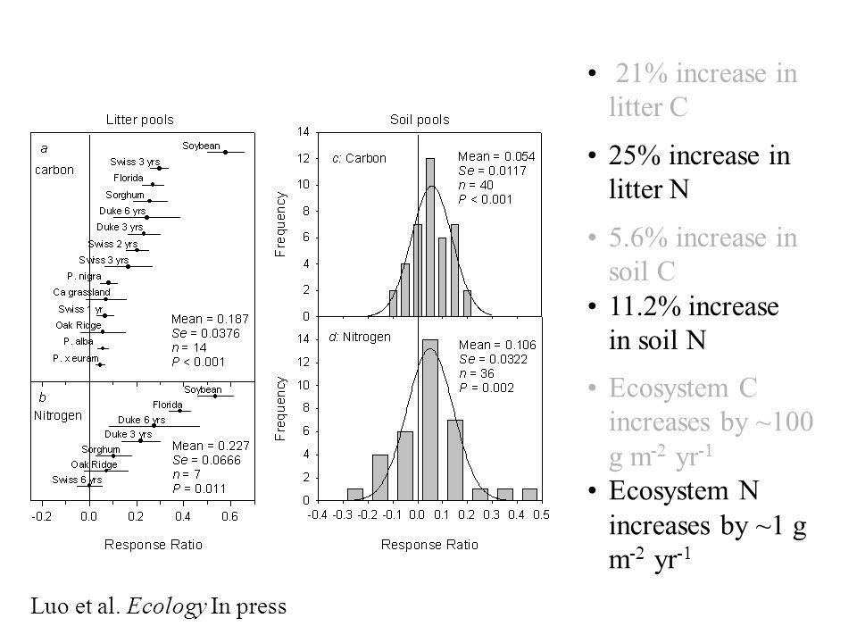 21% increase in litter C 25% increase in litter N 5.6% increase in soil C 11.2% increase in soil N Ecosystem C increases by ~100 g m -2 yr -1 Ecosystem N increases by ~1 g m -2 yr -1