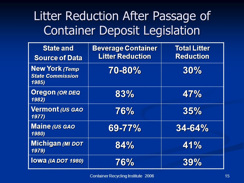 15Container Recycling Institute 2006 Litter Reduction After Passage of Container Deposit Legislation State and Source of Data Beverage Container Litte