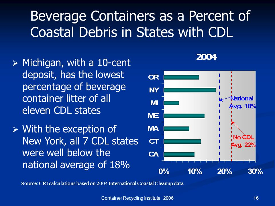 16Container Recycling Institute 2006 Beverage Containers as a Percent of Coastal Debris in States with CDL  Michigan, with a 10-cent deposit, has the