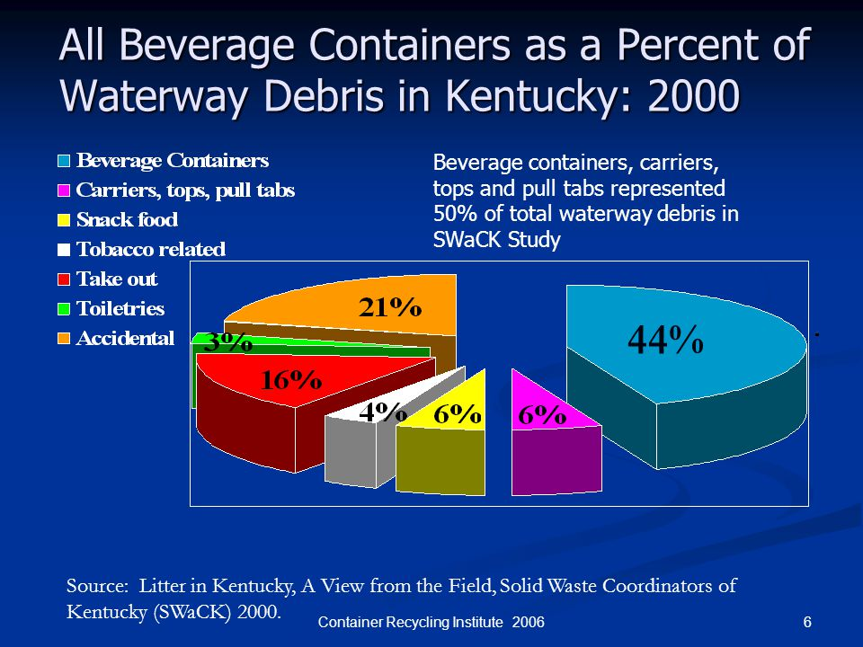 6Container Recycling Institute 2006 All Beverage Containers as a Percent of Waterway Debris in Kentucky: 2000 44% Source: Litter in Kentucky, A View f