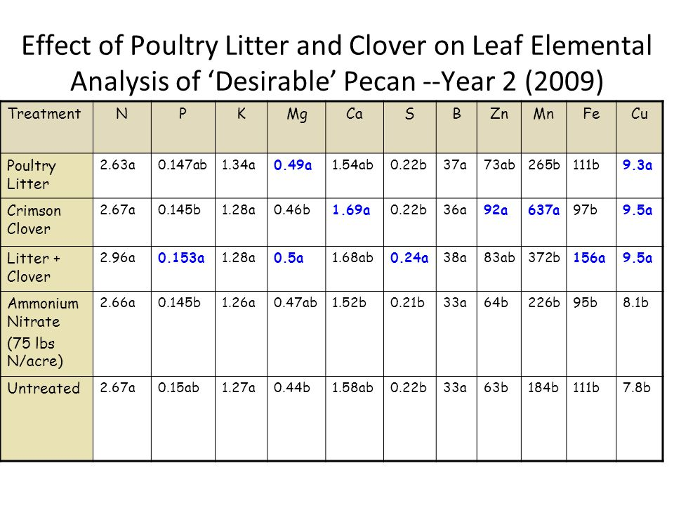 Effect of Poultry Litter and Clover on Leaf Elemental Analysis of 'Desirable' Pecan --Year 2 (2009) TreatmentNPKMgCaSBZnMnFeCu Poultry Litter 2.63a0.147ab1.34a0.49a1.54ab0.22b37a73ab265b111b9.3a Crimson Clover 2.67a0.145b1.28a0.46b1.69a0.22b36a92a637a97b9.5a Litter + Clover 2.96a0.153a1.28a0.5a1.68ab0.24a38a83ab372b156a9.5a Ammonium Nitrate (75 lbs N/acre) 2.66a0.145b1.26a0.47ab1.52b0.21b33a64b226b95b8.1b Untreated 2.67a0.15ab1.27a0.44b1.58ab0.22b33a63b184b111b7.8b
