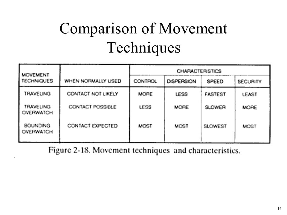 Comparison of Movement Techniques 16