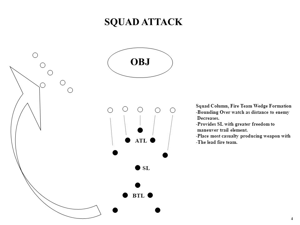SL ATL BTL SQUAD ATTACK OBJ Squad Column, Fire Team Wedge Formation -Bounding Over watch as distance to enemy Decreases.