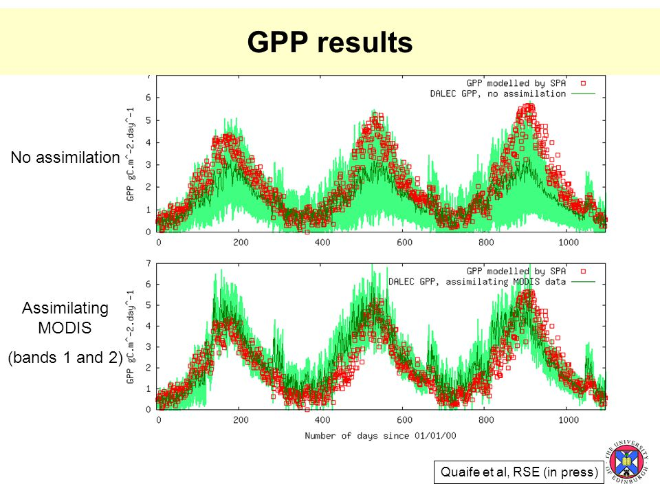 GPP results No assimilation Assimilating MODIS (bands 1 and 2) Quaife et al, RSE (in press)