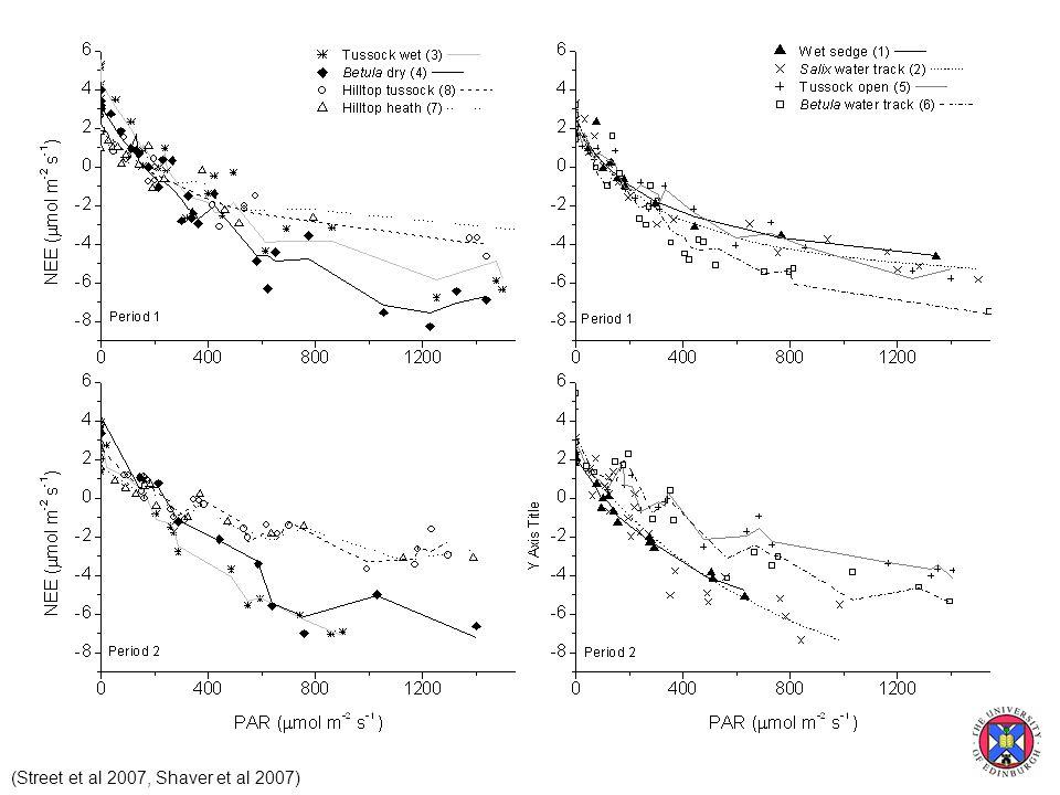 (Street et al 2007, Shaver et al 2007)