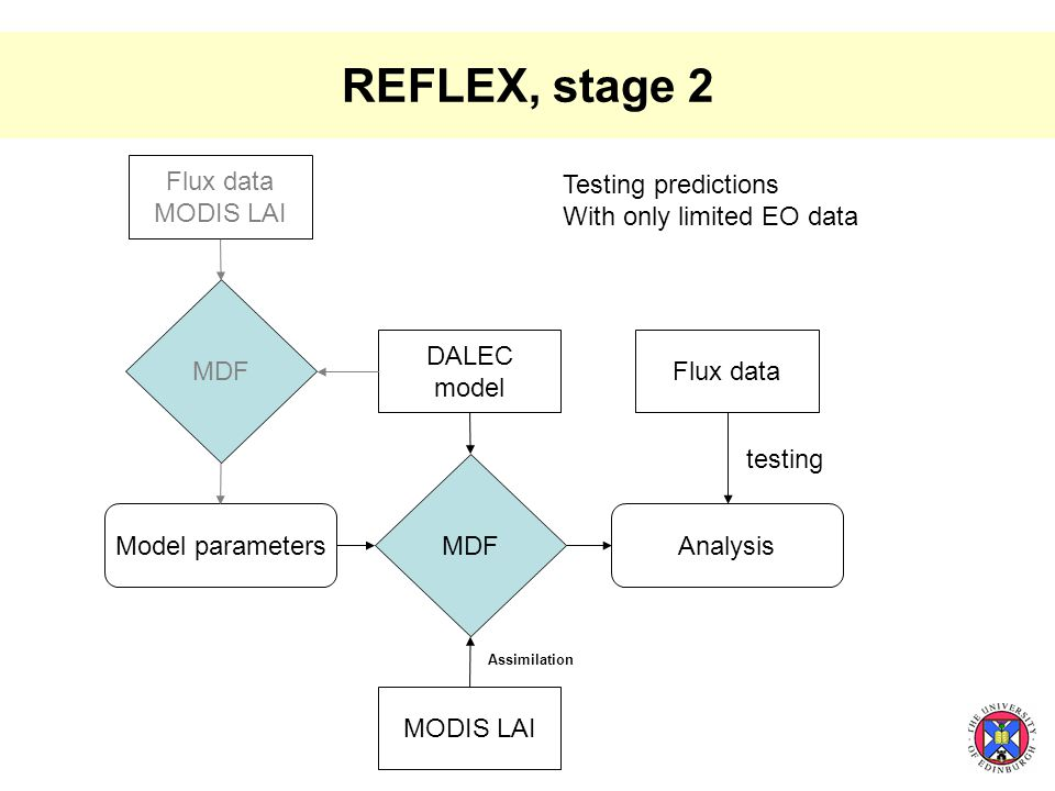 REFLEX, stage 2 Flux data MODIS LAI MDF Model parameters DALEC model Testing predictions With only limited EO data MDF MODIS LAI Analysis Flux data testing Assimilation