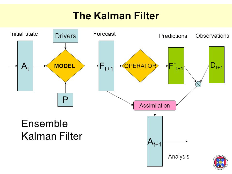 The Kalman Filter MODEL AtAt F t+1 F´ t+1 OPERATOR A t+1 D t+1 Assimilation Initial stateForecast Observations Predictions Analysis P Ensemble Kalman