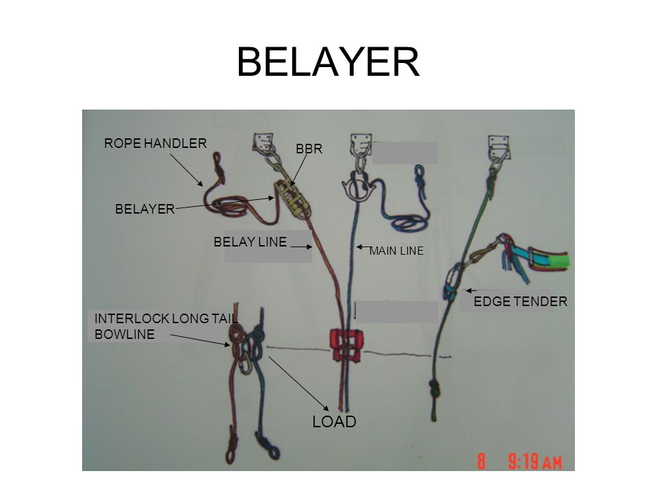 BELAYER ROPE HANDLER MAIN LINE INTERLOCK LONG TAIL BOWLINE LOAD EDGE TENDER BELAY LINE BBR BELAYER
