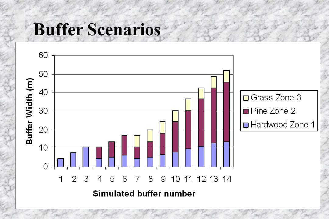 Buffer Scenarios