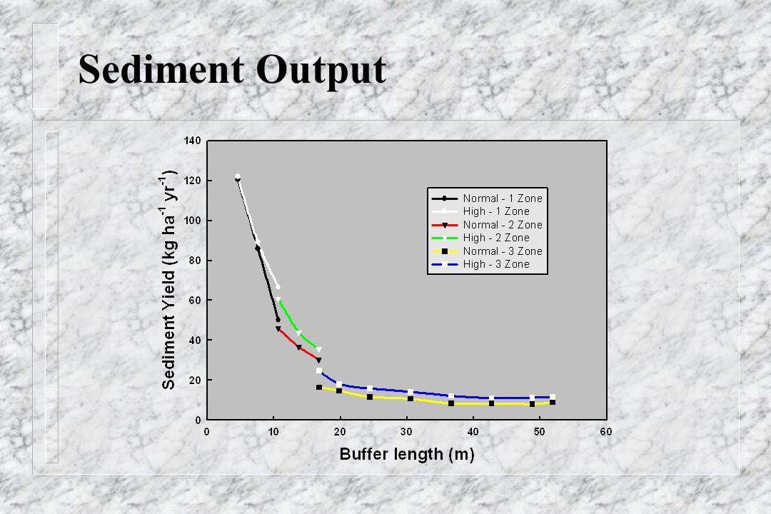 Sediment Output