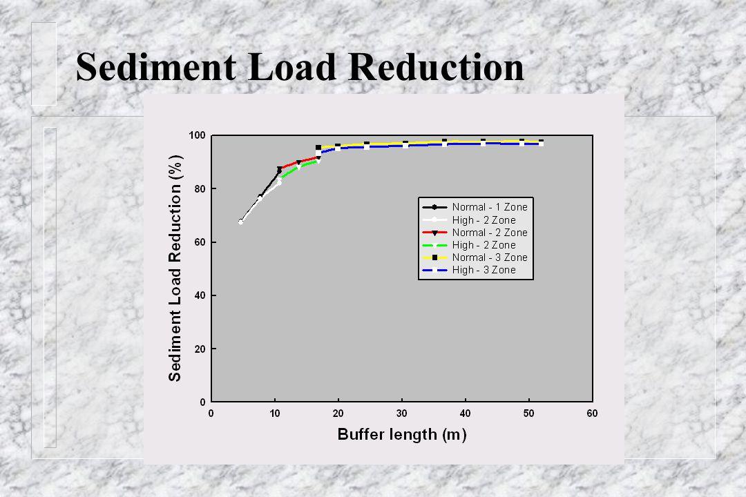 Sediment Load Reduction