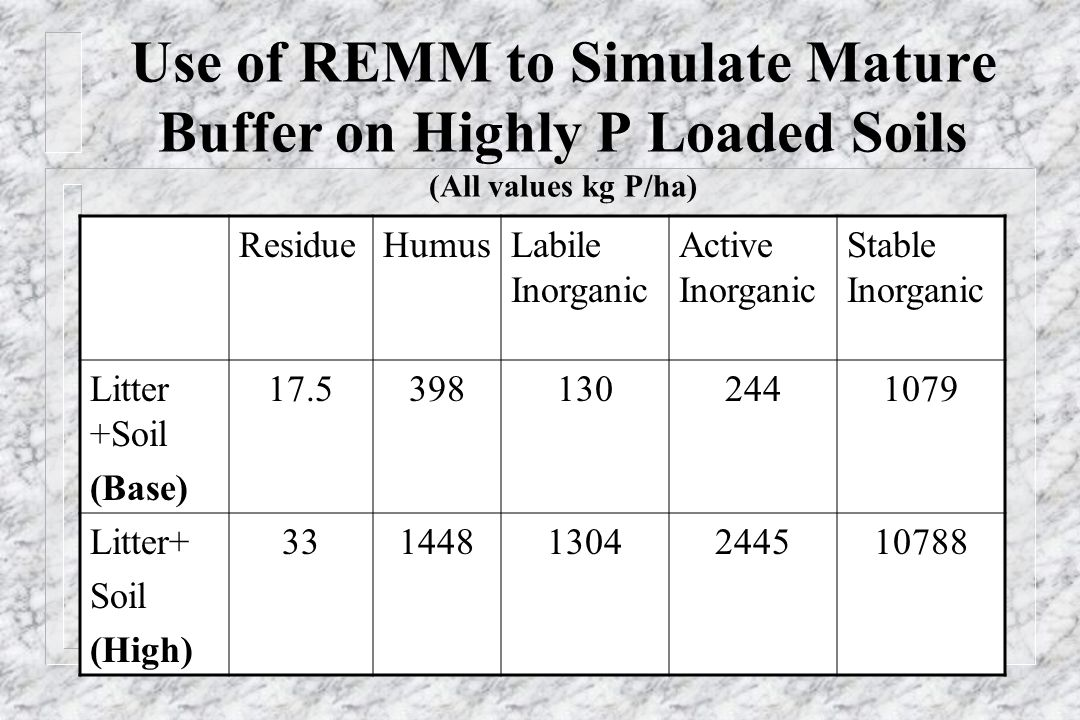 Use of REMM to Simulate Mature Buffer on Highly P Loaded Soils (All values kg P/ha) ResidueHumusLabile Inorganic Active Inorganic Stable Inorganic Litter +Soil (Base) 17.53981302441079 Litter+ Soil (High) 3314481304244510788