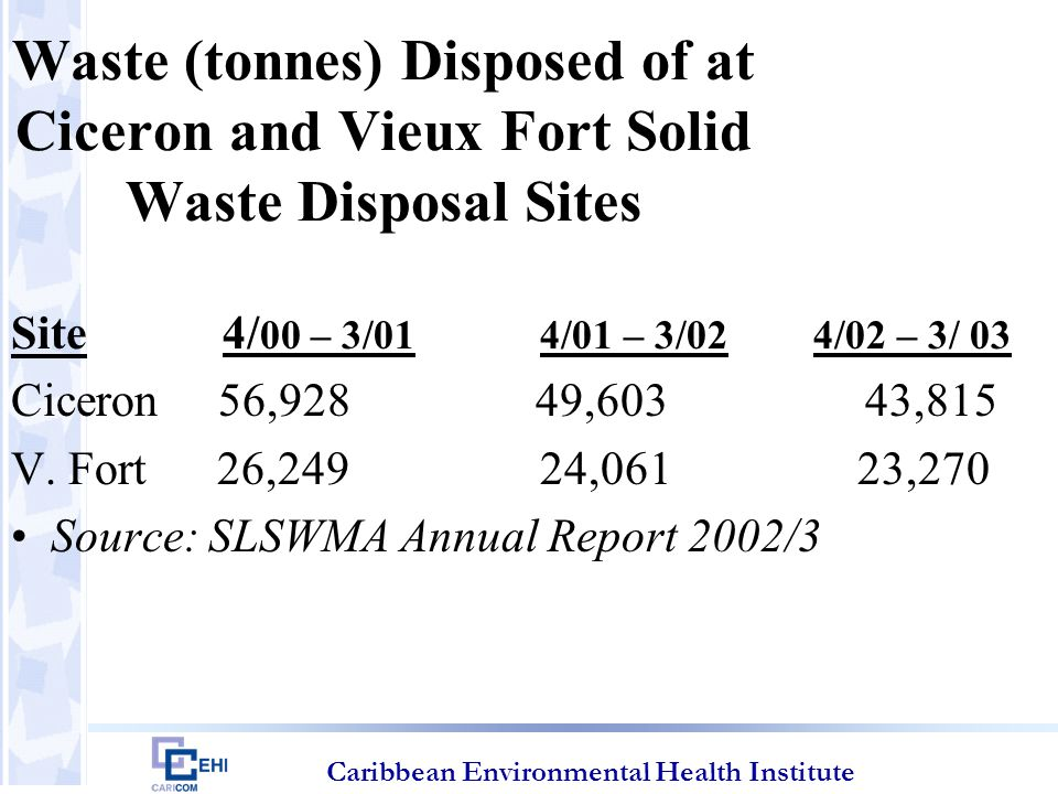 Caribbean Environmental Health Institute Waste (tonnes) Disposed of at Ciceron and Vieux Fort Solid Waste Disposal Sites Site 4/ 00 – 3/01 4/01 – 3/02 4/02 – 3/ 03 Ciceron 56,928 49,603 43,815 V.