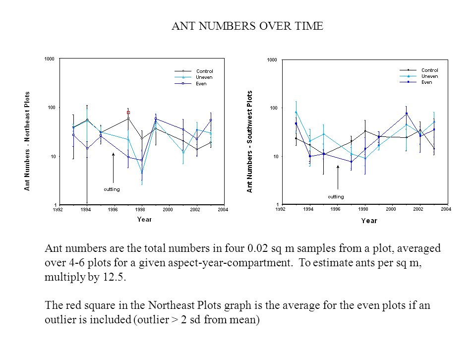 Ant numbers are the total numbers in four 0.02 sq m samples from a plot, averaged over 4-6 plots for a given aspect-year-compartment. To estimate ants