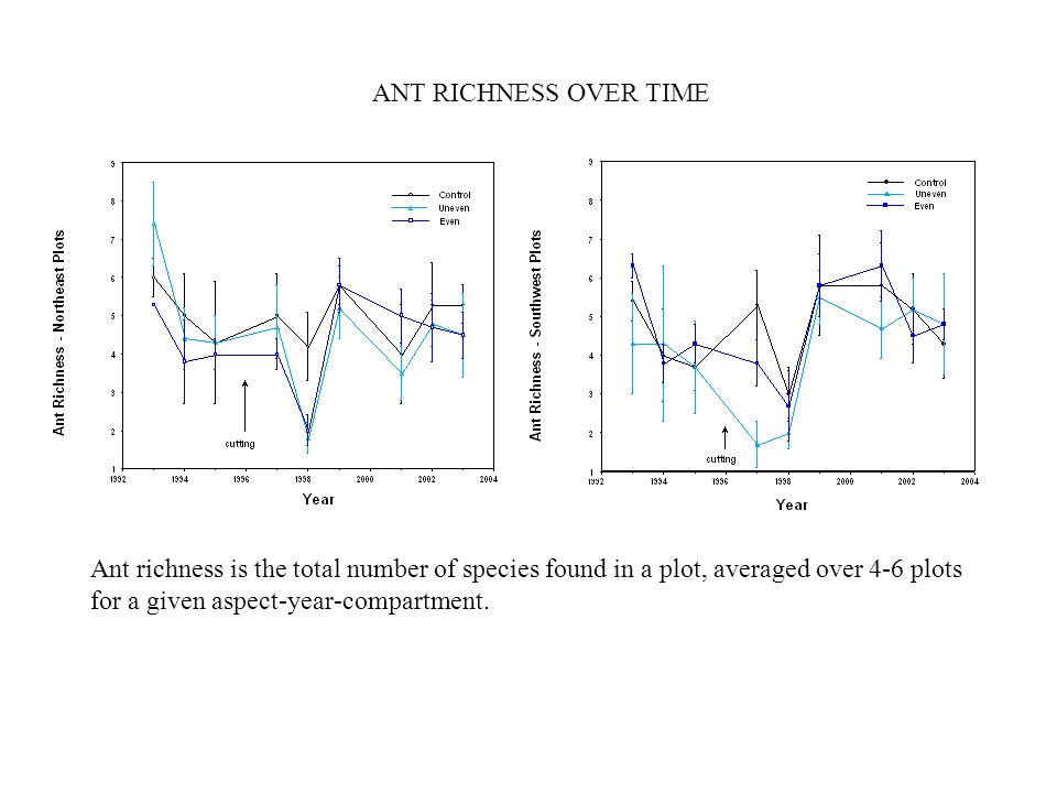 Ant richness is the total number of species found in a plot, averaged over 4-6 plots for a given aspect-year-compartment.