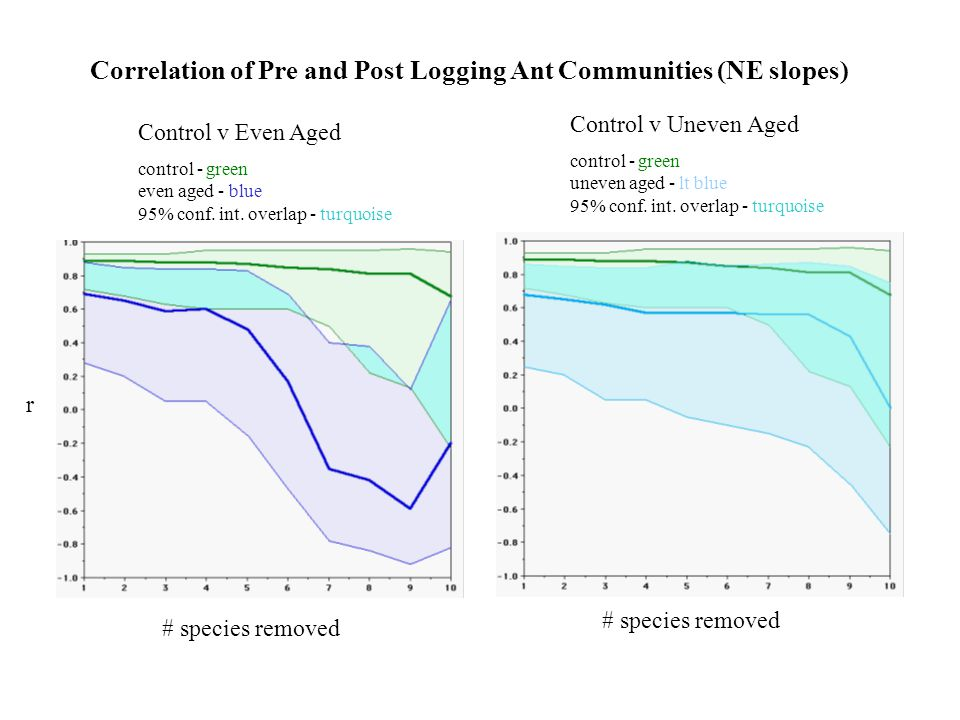 Correlation of Pre and Post Logging Ant Communities (NE slopes) Control v Even Aged Control v Uneven Aged control - green even aged - blue 95% conf.