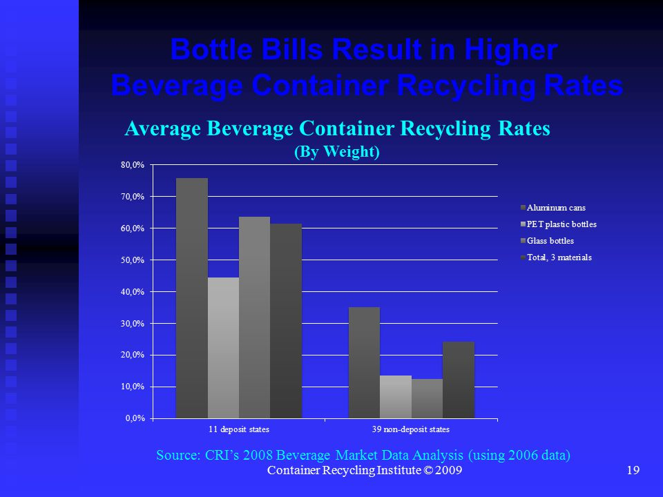 Container Recycling Institute © 200919 Bottle Bills Result in Higher Beverage Container Recycling Rates Average Beverage Container Recycling Rates (By Weight) Source: CRI's 2008 Beverage Market Data Analysis (using 2006 data)
