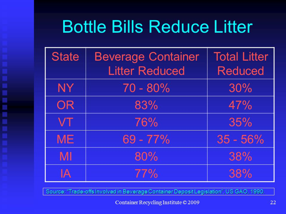 Container Recycling Institute © 200922 Bottle Bills Reduce Litter StateBeverage Container Litter Reduced Total Litter Reduced NY70 - 80%30% OR83%47% VT76%35% ME69 - 77%35 - 56% MI80%38% IA77%38% Source: Trade-offs Involved in Beverage Container Deposit Legislation , US GAO, 1990.
