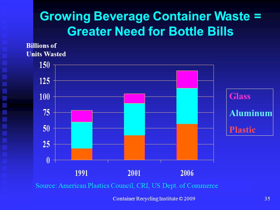 Container Recycling Institute © 200935 Growing Beverage Container Waste = Greater Need for Bottle Bills Glass Aluminum Plastic Source: American Plastics Council, CRI, US Dept.