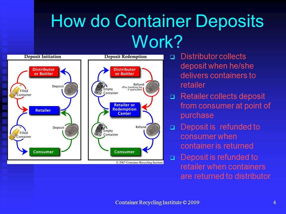 Container Recycling Institute © 20094 How do Container Deposits Work.